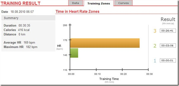 running time in heart rate zones